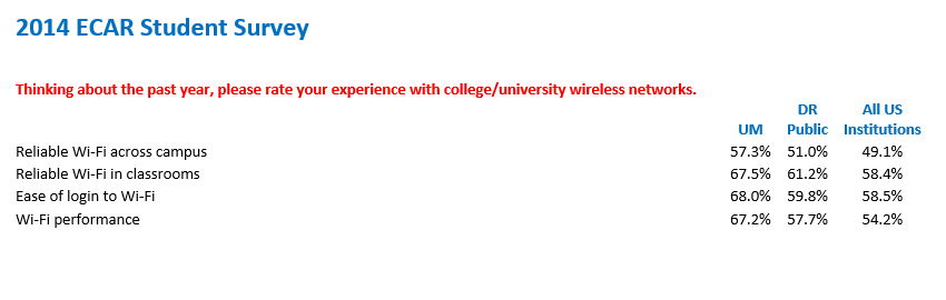 "There were four Wi-Fi questions in the  student survey.   The percentages in the spreadsheet reflect the responses that were either ""Good"" or ""Excellent.""     The category of DR Public includes all public universities that grade Doctoral degrees (Carnegie Classification) that participated in the survey.   Likewise, All US Institutions includes community colleges, private colleges, etc. So the information shows that our students are more satisfied with UM Wi-Fi services in all four categories."